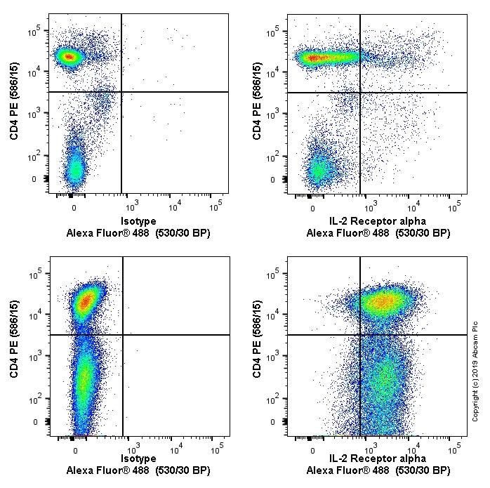 Flow Cytometry - Anti-IL-2 Receptor alpha antibody [OX39] (ab6411)