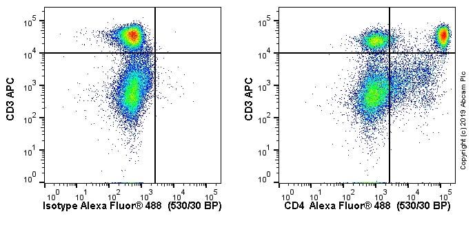 Flow Cytometry - Anti-CD4 antibody [W3/25] (ab6413)