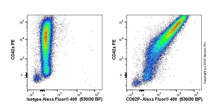 Flow Cytometry - Anti-CD62P antibody [AK-6] (ab6632)
