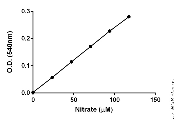 Functional Studies - Nitric Oxide Colorimetric Assay Kit (ab65328)