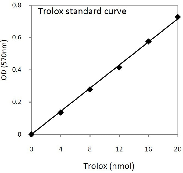 Typical Trolox standard calibration curve