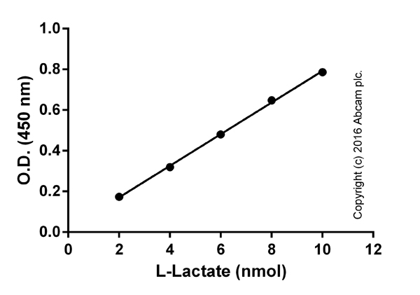"""ab65331 L-Lactate Assay Kit (Colorimetric)"