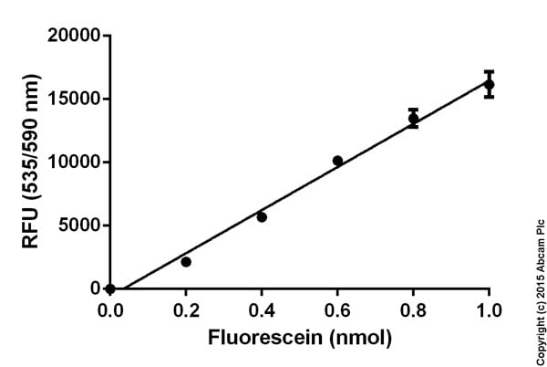 Triglyceride Quantification Kit (ab65336)