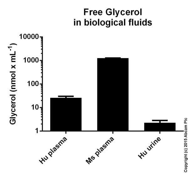 Functional Studies - Free Glycerol Assay Kit (ab65337)
