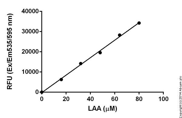 Functional studies - L-Amino Acid Assay Kit (ab65347)