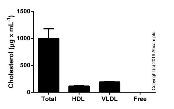 ab65390 HDL and LDL/VLDL Cholesterol Assay Kit