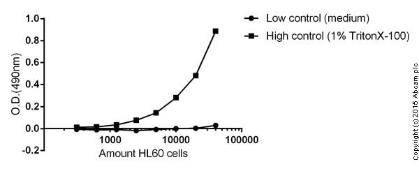 Functional studies - ab65391 LDH-Cytotoxicity Assay Kit (400 assays)