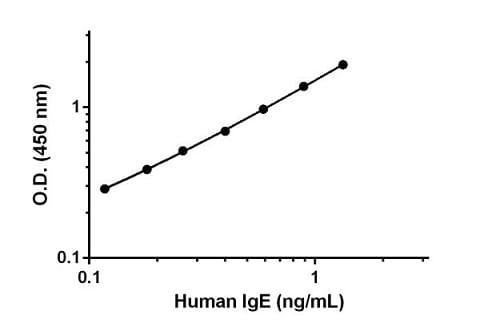 Sandwich ELISA - Native Human IgE protein (Azide free) (ab65866)