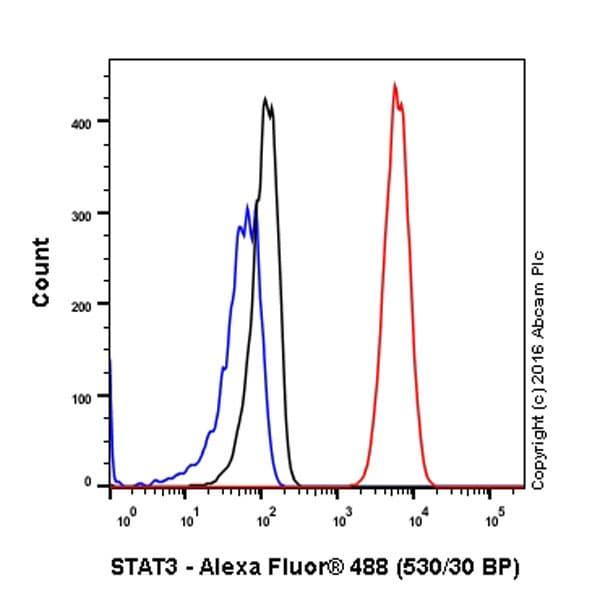 Flow Cytometry - Anti-STAT3 antibody [EPR787Y] (ab68153)