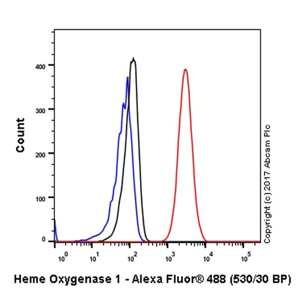 Flow Cytometry - Anti-Heme Oxygenase 1 antibody [EPR1390Y] (ab68477)