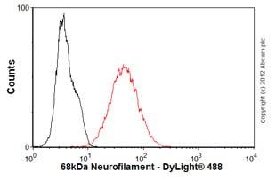 Flow Cytometry - Anti-68kDa Neurofilament/NF-L antibody [DA2] (ab7255)