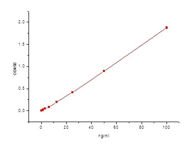 Sandwich ELISA - Anti-IgE antibody [5D4] (ab7295)