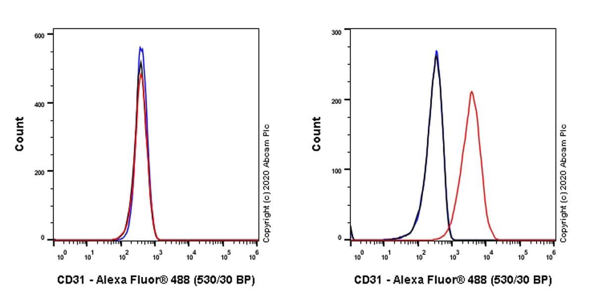 Flow Cytometry - Anti-CD31 antibody [MEC 7.46] (ab7388)