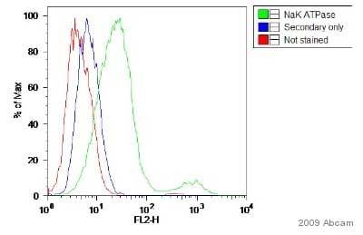 Flow Cytometry - Anti-alpha 1 Sodium Potassium ATPase antibody [464.6] (ab7671)