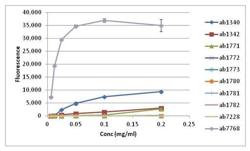 Peptide Array - Anti-Histone H3 (di methyl K4) antibody - ChIP Grade (ab7766)