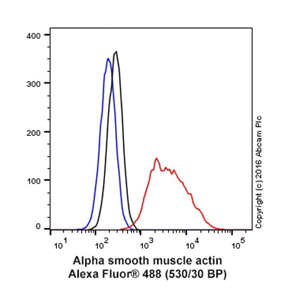 Flow Cytometry - Anti-alpha smooth muscle Actin antibody [1A4] (ab7817)