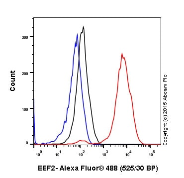 Flow Cytometry - Anti-EEF2/Elongation factor 2 antibody [EP880Y] (ab75748)