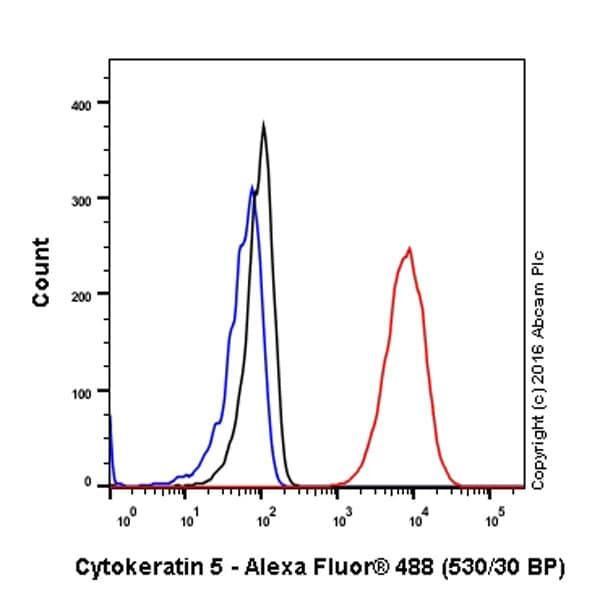 Flow Cytometry - Anti-Cytokeratin 5 antibody [EPR1600Y] (ab75869)