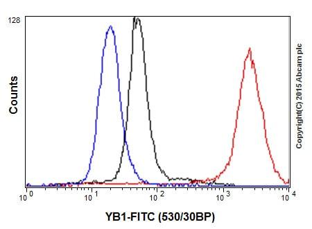 Flow Cytometry - Anti-YB1 antibody [EP2708Y] (ab76149)