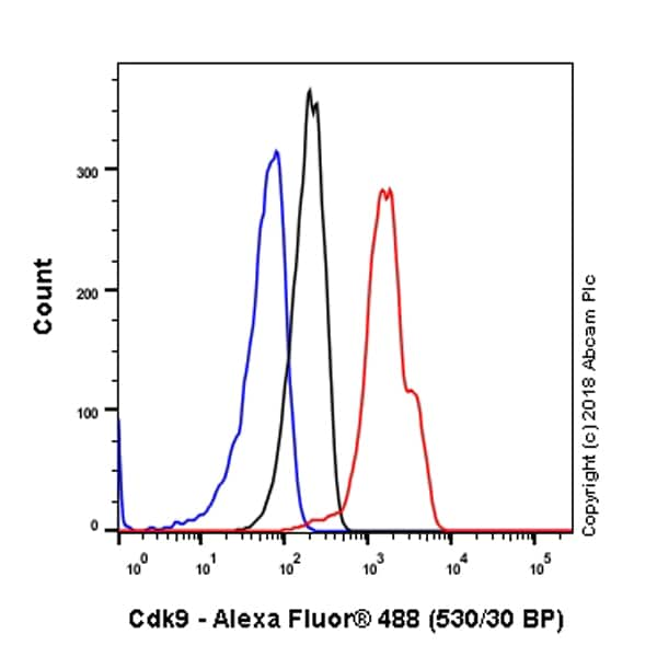 Flow Cytometry - Anti-Cdk9 antibody [EPR3119Y] (ab76320)