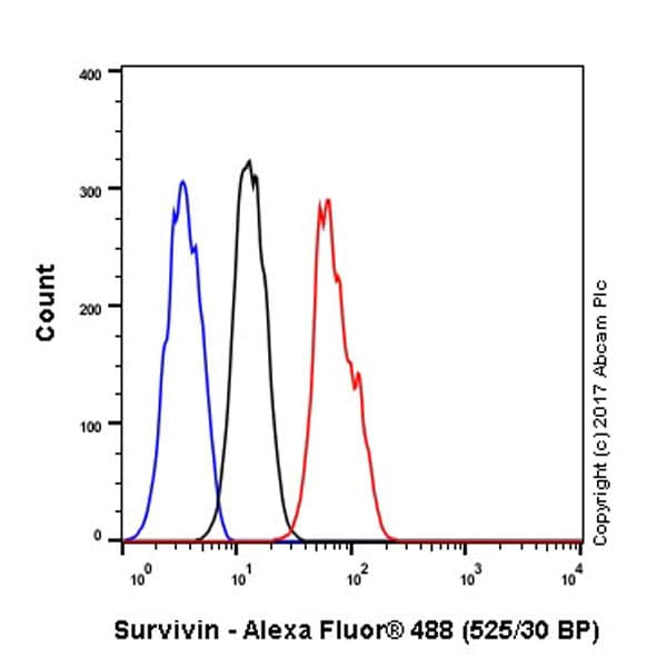 Flow Cytometry - Anti-Survivin antibody [EP2880Y] (ab76424)