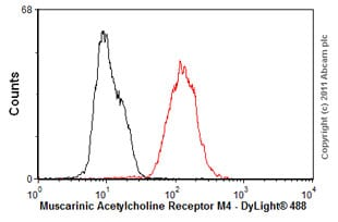 Flow Cytometry - Anti-Muscarinic Acetylcholine Receptor M4 antibody [18C7.2] (ab77956)