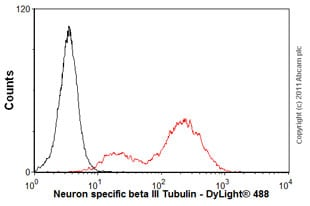 Flow Cytometry - Anti-beta III Tubulin antibody [2G10] - Neuronal Marker (ab78078)