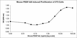 Other - Recombinant mouse PDGF AA protein (ab78590)