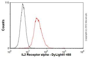 Flow Cytometry - Anti-IL-2 Receptor alpha antibody [MEM-181] (ab8235)