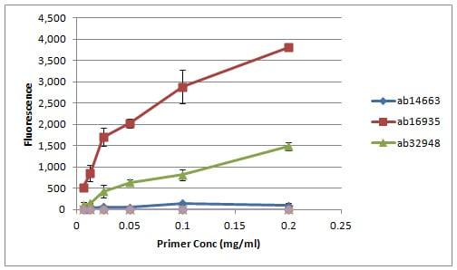 Peptide Array - Anti-Histone H3 (asymmetric di methyl R17) antibody (ab8284)