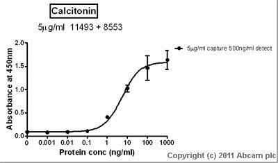 Sandwich ELISA - Anti-Calcitonin antibody (ab8553)