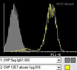 Flow Cytometry - Anti-CD99 antibody [12E7] (ab8855)