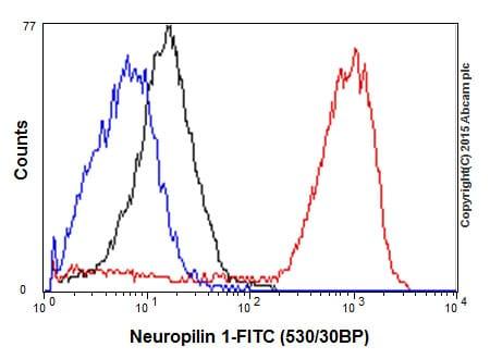 Flow Cytometry - Anti-Neuropilin 1 antibody [EPR3113] (ab81321)