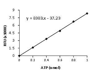 ATP assay performed with ab83355