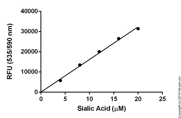 Functional studies - Sialic Acid 5NANA) Assay Kit (ab83375)
