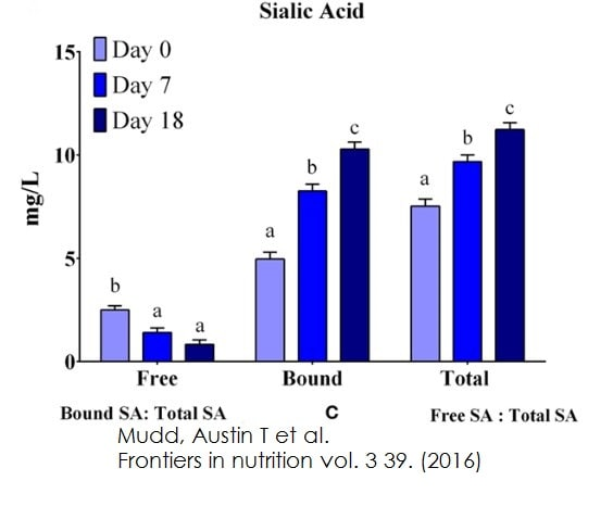 Functional Studies - Sialic Acid (NANA) Assay Kit (ab83375)