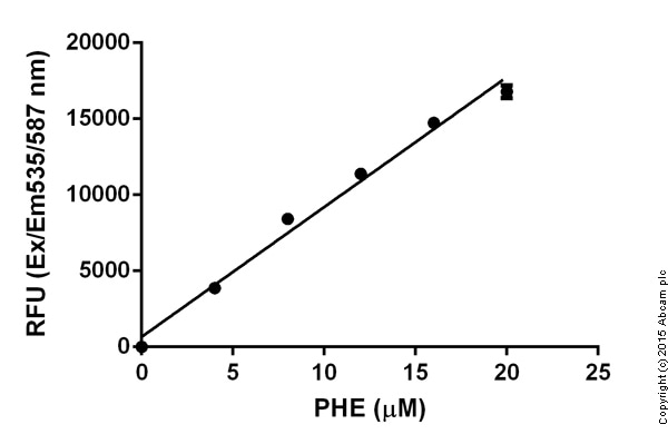 Functional assay - ab83376 Phenylalanine Assay Kit