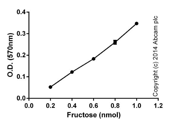 Functional assays: Fructose Assay Kit (ab83380)