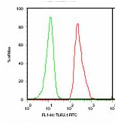 Flow Cytometry - Anti-TLR2 antibody [TL2.1] (Biotin) (ab9101)