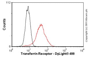 Flow Cytometry - Anti-Transferrin Receptor antibody [MEM-75] (ab9179)