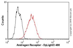 Flow Cytometry - Anti-Androgen Receptor antibody [AR 441] (ab9474)