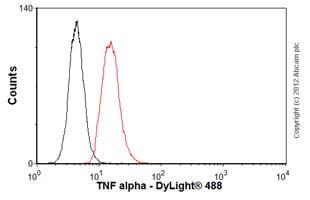 Flow Cytometry - Anti-TNF alpha antibody [P/T2] (ab9579)