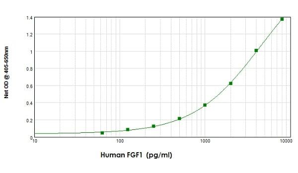 Sandwich ELISA - Anti-FGF1 antibody (ab9588)