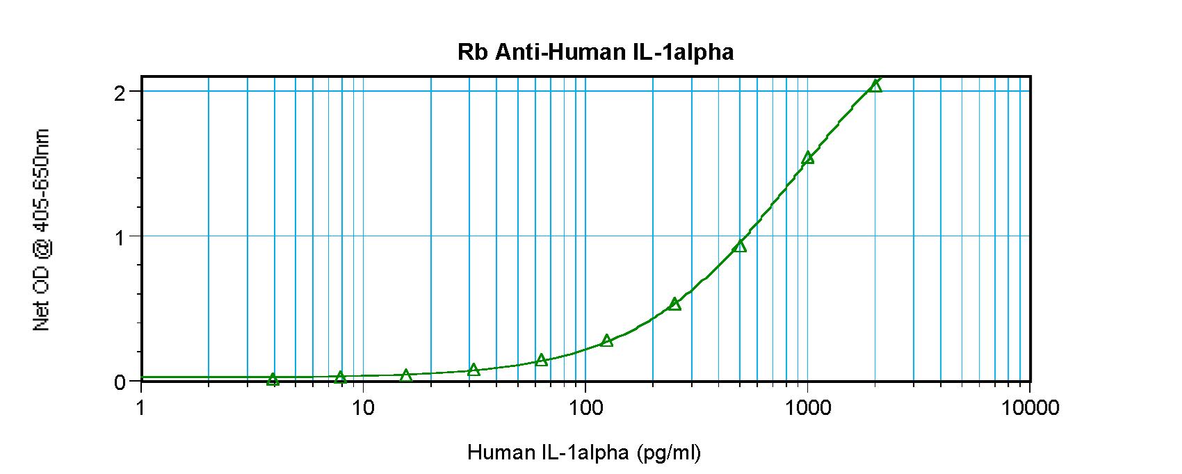Sandwich ELISA - Anti-IL-1 alpha antibody (ab9614)
