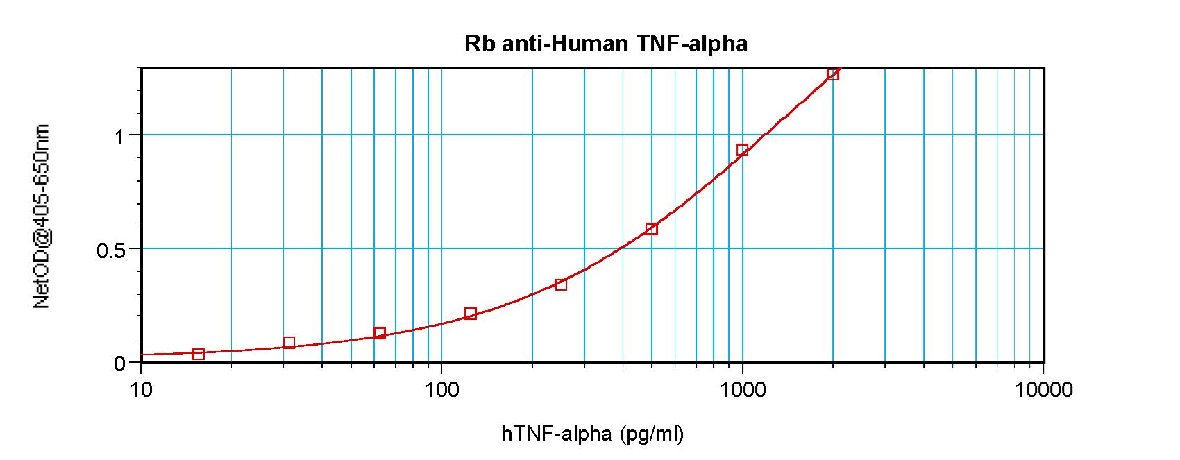 Sandwich ELISA - Anti-TNF alpha antibody (ab9635)