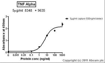 Sandwich ELISA - Recombinant human TNF alpha protein (ab9642)