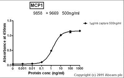 Sandwich ELISA - Anti-MCP1 antibody (ab9669)