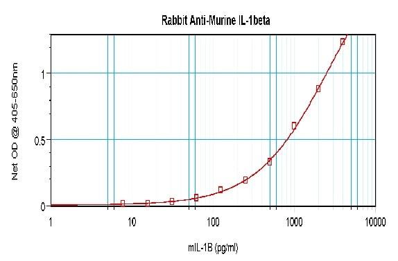 Sandwich ELISA - Anti-IL-1 beta antibody (ab9722)