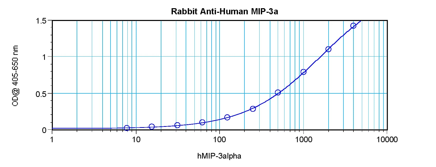 Sandwich ELISA - Anti-Macrophage Inflammatory Protein 3 alpha antibody (ab9829)