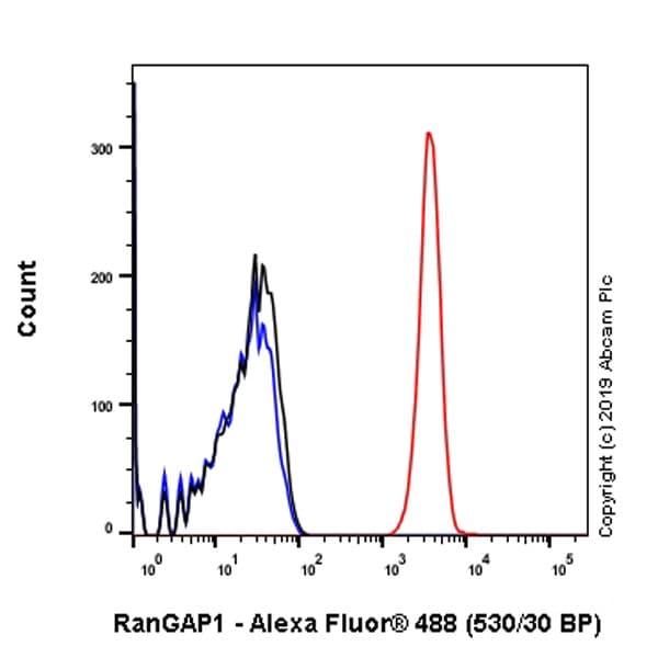 Flow Cytometry - Anti-RanGAP1 antibody [EPR3295] (ab92360)